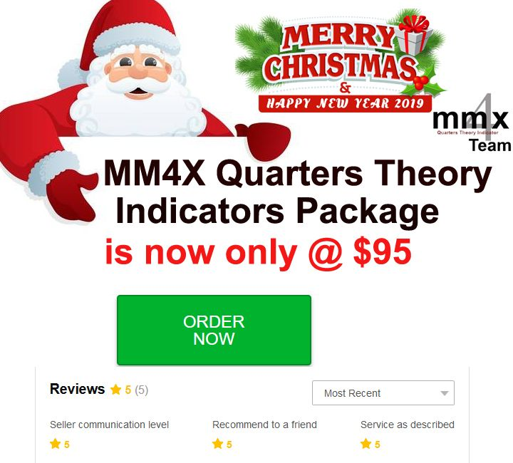 Theories By Mm4x Team On Mm4x Forex Price Action Strategy With