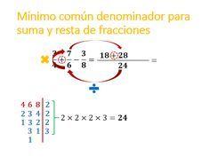 Mínimo común denominador para suma y resta de fracciones. Imágenes con explicación. Matemáticas, aritmética. Mínimo común múltiplo.