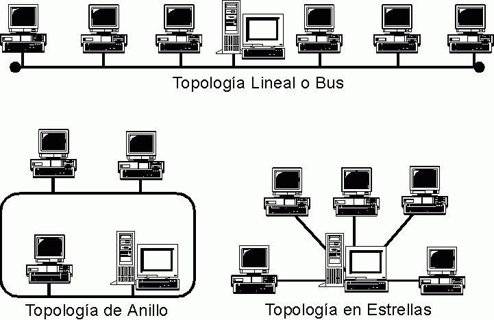 Topología de red. Familia de comunicación usada por los computadores que conforman una red para intercambiar datos.