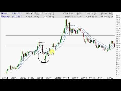 Silver Price Charts 2016.11.23