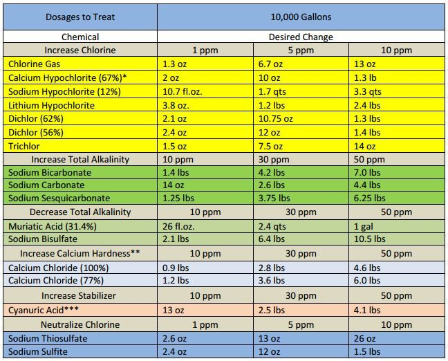 Pool Chemical Dosage Chart