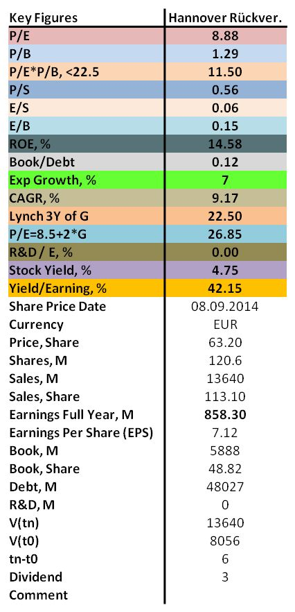 The financial analysis of Hannover Rückversicherung 2014 with P/E, P/B, ROE as well as dividend.