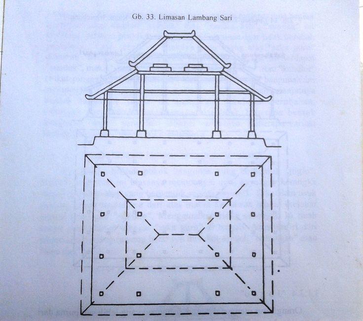 Types of Limasan (Javanese Architecture)