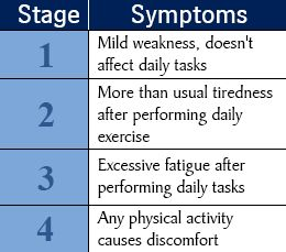 Stages and associated symptoms of congestive heart failure