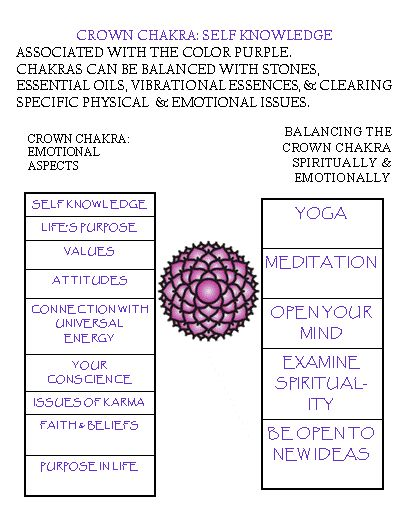 Crown #chakra meanings, associations keeping the Subtle Body in balance.