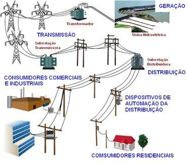 Estudando: NR 10 Básico - Segurança em Instalações e Serviços em Eletricidade - Cursos Online Grátis | Prime Cursos