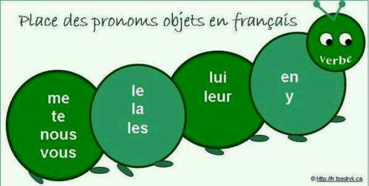 L'ordre des pronoms