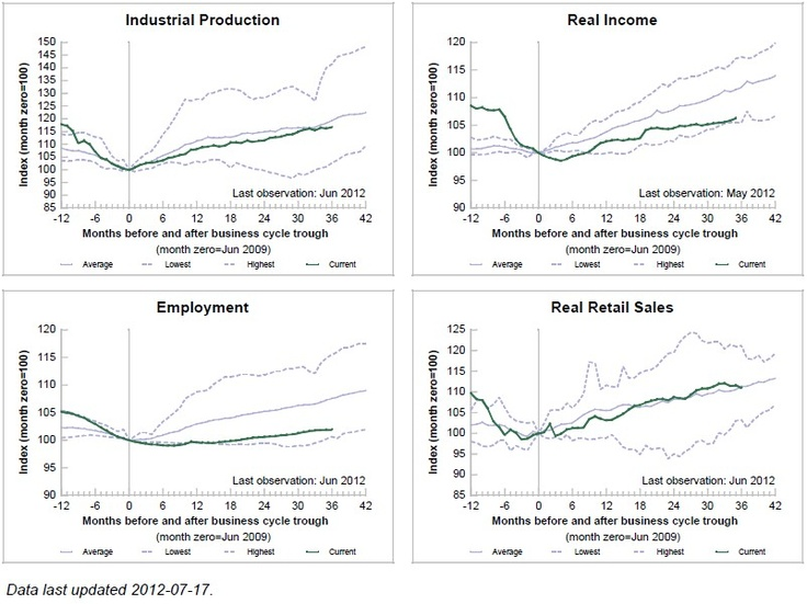 US Retail Sales strength is surprising, given that industry has recovered by employing less people and paying lower wages.: Economics Indic, Recessed Call, Specif Indic, Indic Rolls, Nber Business, Business Cycling, Understands Vagu, Official Recessed, Global Recessed