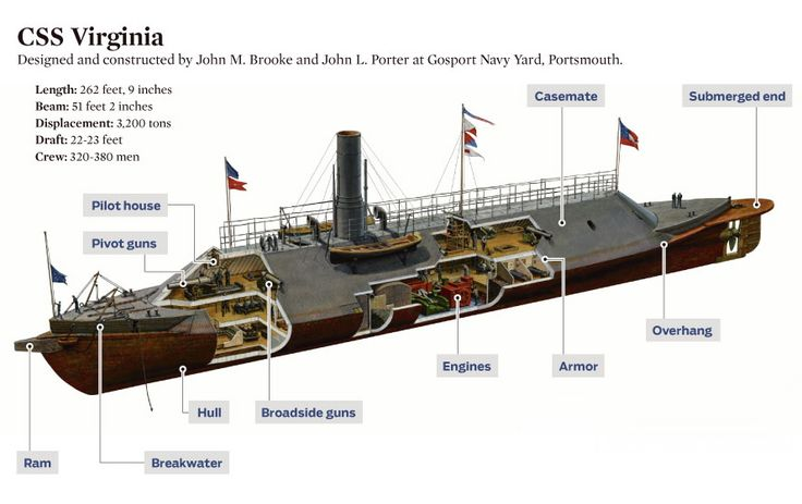 Cutaway of the CSS Virginia, known to the Union and posterity by her former name, the Merrimack.
