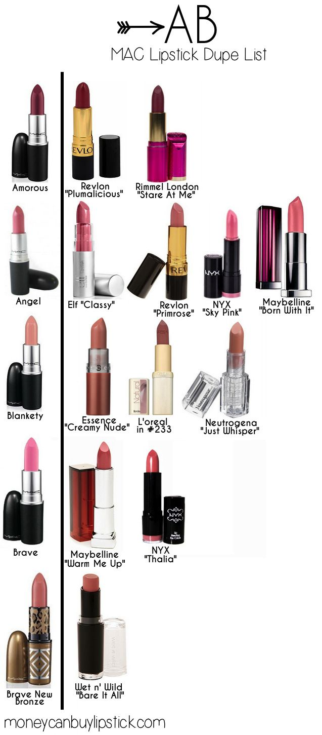 Mac lipstick dupes organized alphabetically by Mac name from Money Can Buy Lipstick.