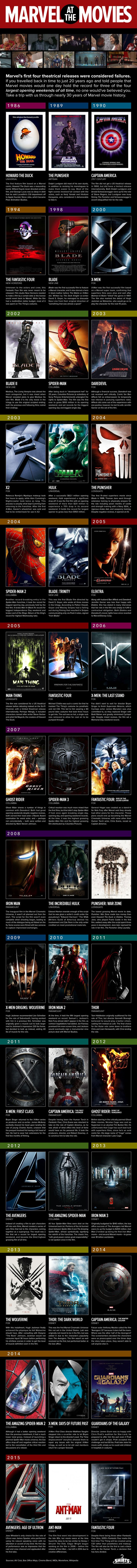 Marvel Movie History Infographic - spanning almost 30 years.  Their first four movie's were considered failures. George Lucas was so deep in debt after Howard The Duck bombed, that he had to sell off Lucasfilm's CGI department to Apple founder Steve Jobs ... which became Pixar Studios.