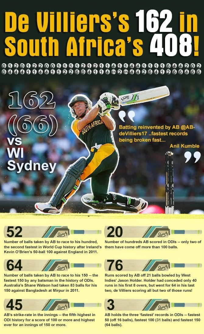 The Times Cricket: AB de VILLIERS Crashes West Indies Bowlers!! Got Win by 257 Runs.....