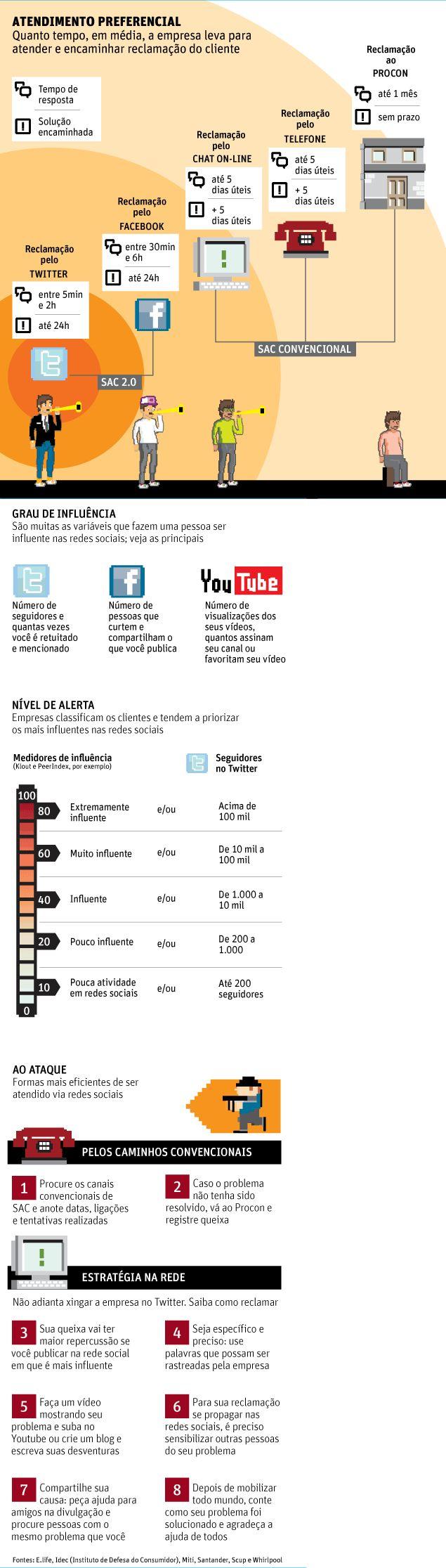 Redes sociais – SAC 2.0 se mostra mais eficiente ao consumidor