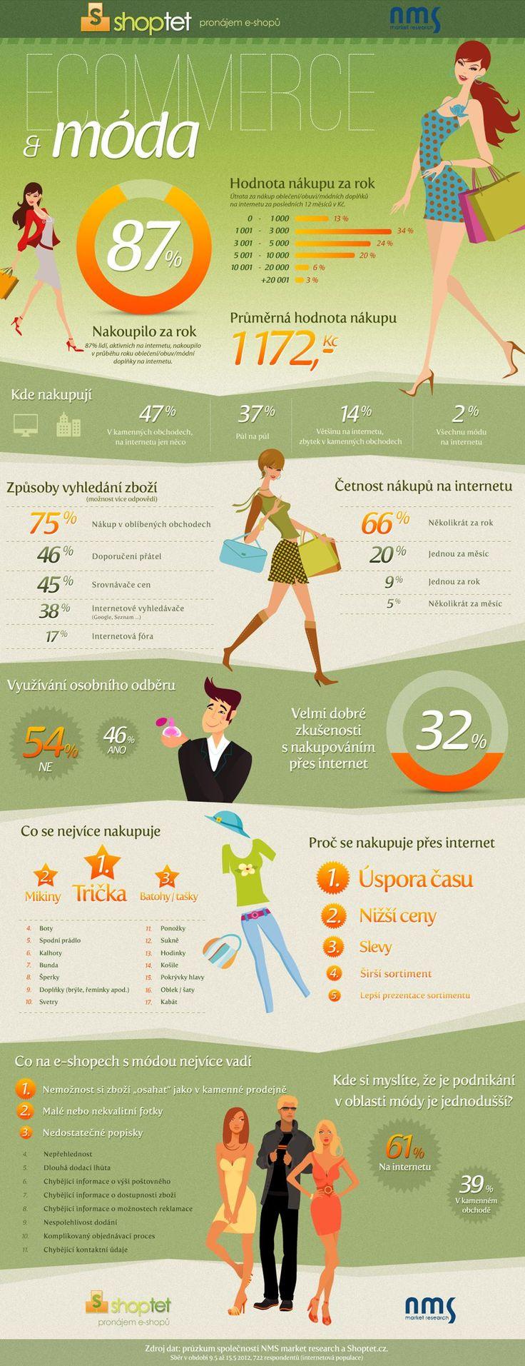 Infografika: Jak v ČR nakupujeme módu na internetu: Marketing journal