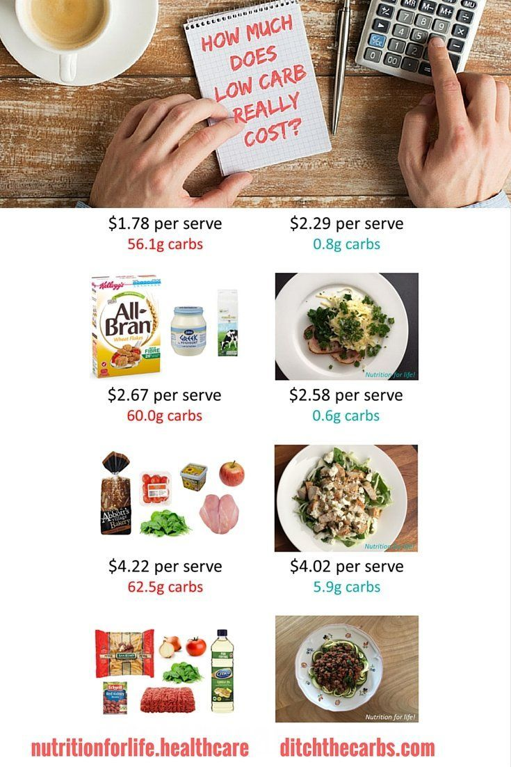 281 best low carb diet tips ideas and information images on how much does low carb cost ccuart Gallery