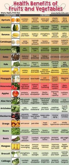 Amazing Health Benefits Of 20 Fruits And Vegetables ►► www.herbs-info.co... by lydia