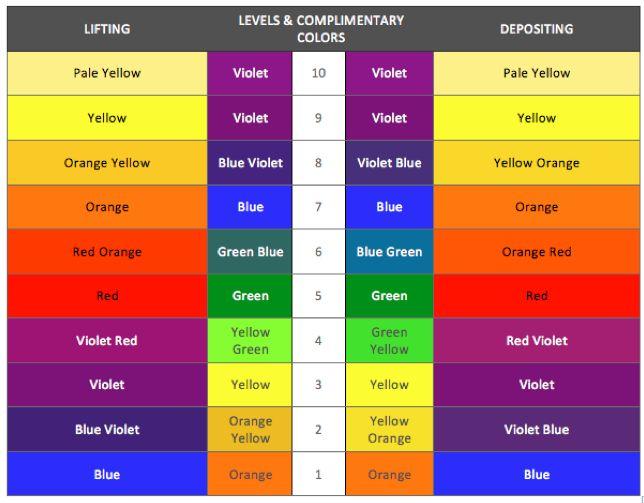 Color blog — Hair Color Magic