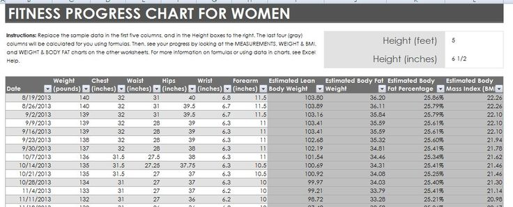 Lose Weight And Feel Great With These Tips u003eu003eu003e Insideru0027s special - healthy weight chart for women