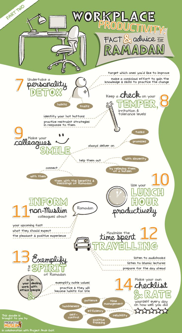 [Doodle] Workplace Productivity: Facts and Advice for Ramadan - Productive Muslim