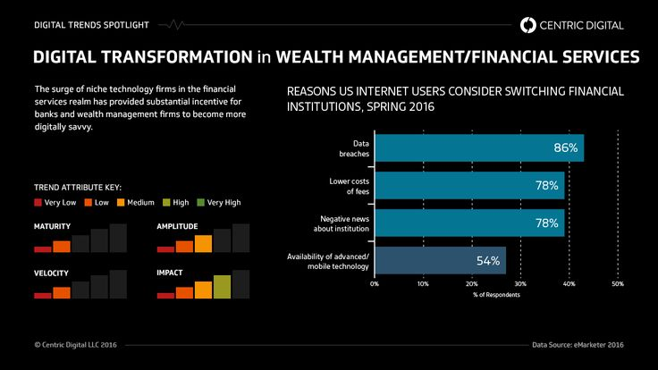SURVIVING FINTECH FOR TRADITIONAL WEALTH MANAGEMENT.(December 1st 2016)