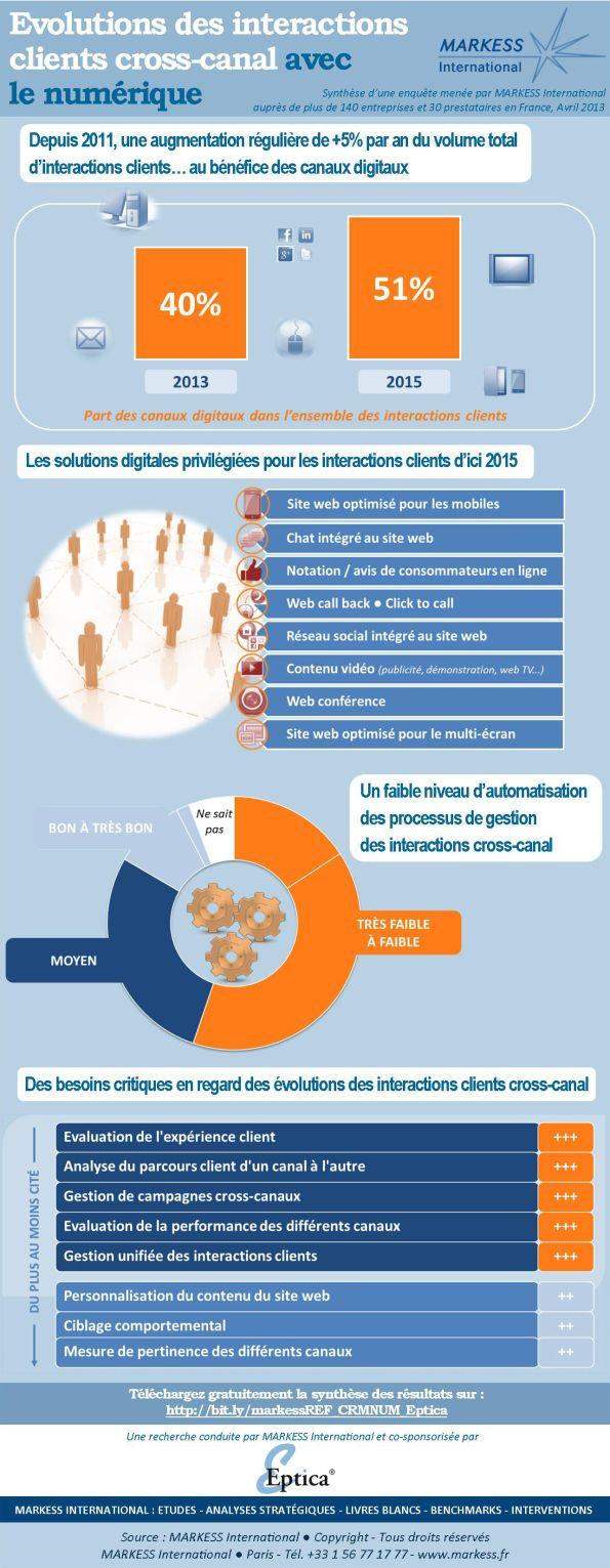 Infographie Evolution des interactions clients