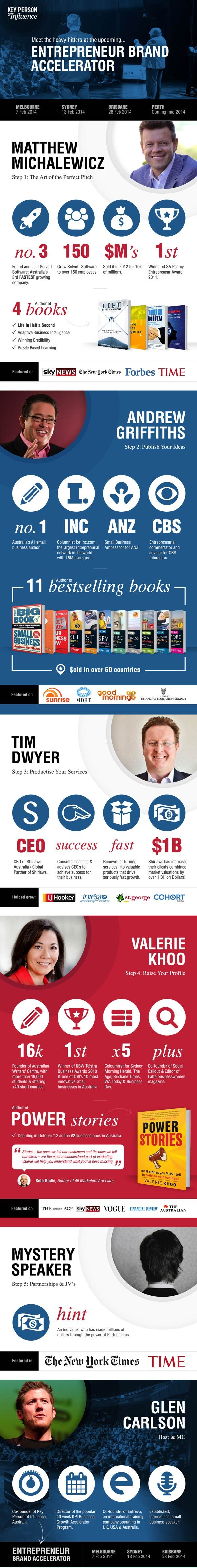 Meet the heavy hitters at the upcoming Entrepreneur Brand Accelerator.  Visit www.keypersonofinfluence.com.au to grab your ticket.  Melb | Syd | Bris #kpimethod #kpiday #kpimentor