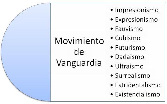 Diferentes movimientos que pertenecieron al vanguardismo for Tipos de vanguardias