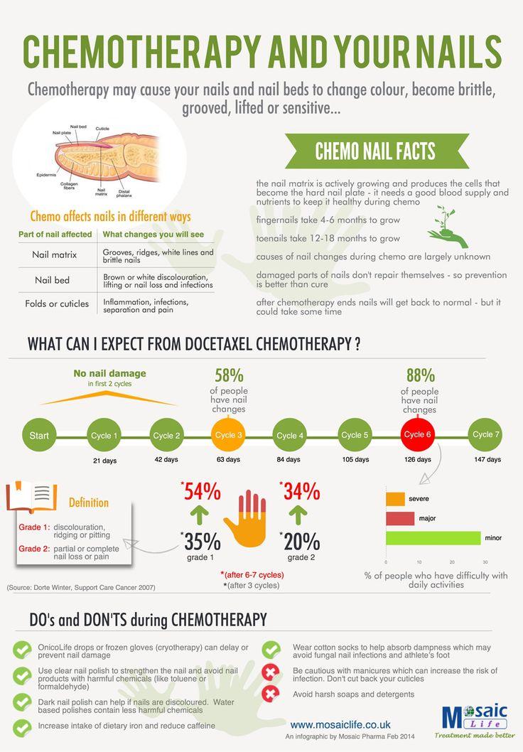 Xeloda Chemotherapy Side Effects