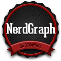 NerdGraph - InfographicsNerdgraph Infographic, Galaxies, Job Interview Questions, Infographic Diy, Amazing Infographic, Dreams Remodeling, Astrology Infographic, Infographic Blog, Education