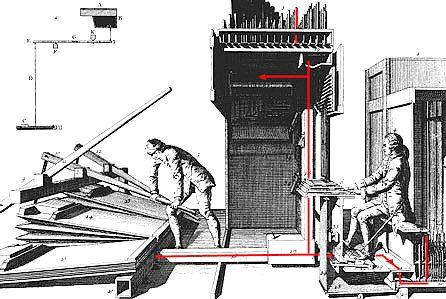 Mechanické varhany. Obrázek z knihy  Dom Bedos de Celles, L'art du facteur d'orgues -1766.