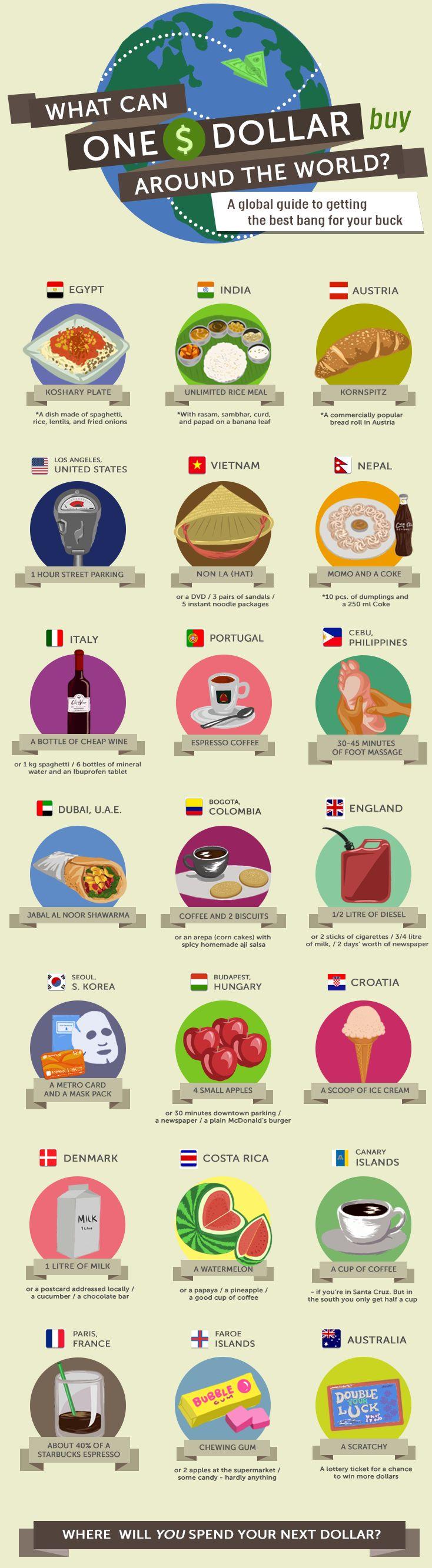 (Info Bergambar) Apa Yang Boleh Dibeli Dengan Nilai $1@RM3.20 Jika Anda Berada Di Negara…