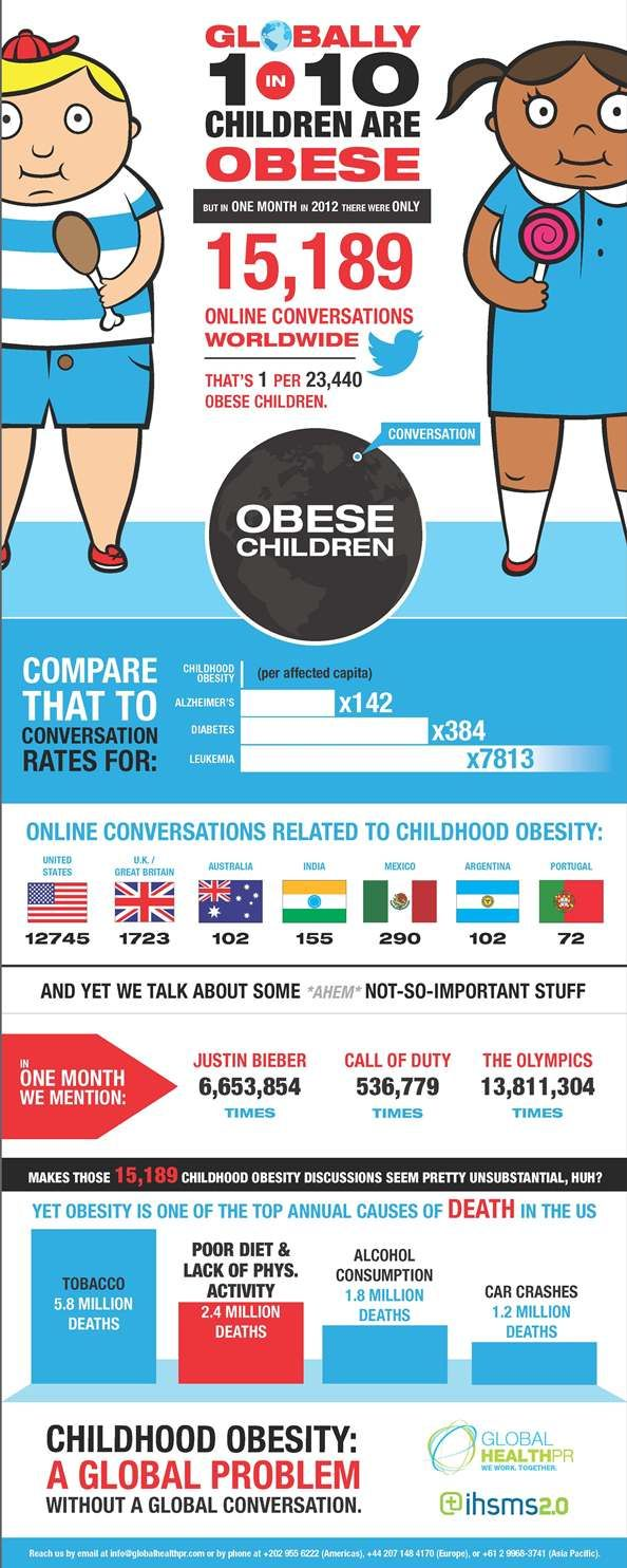 global chilhood obesity epidemic