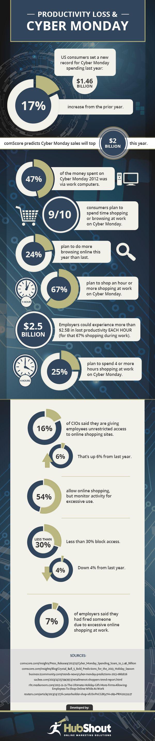 Productivity loss & cyber monday #infografia #infographic #ecommerce