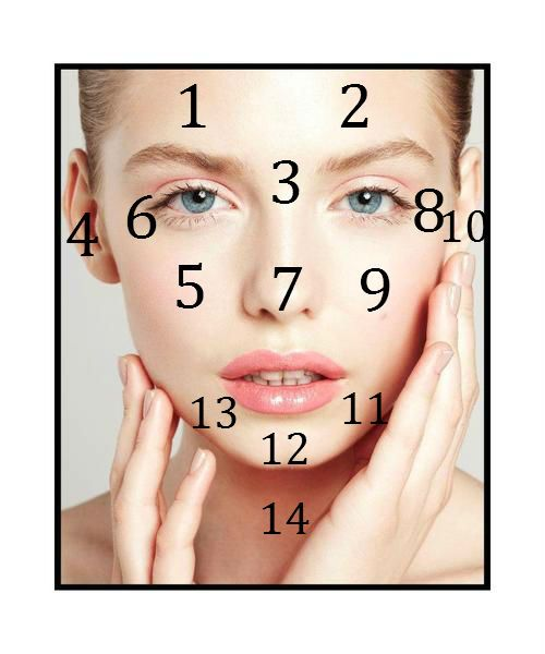 What is your skin telling you. Face Map - What is causing your breakouts.