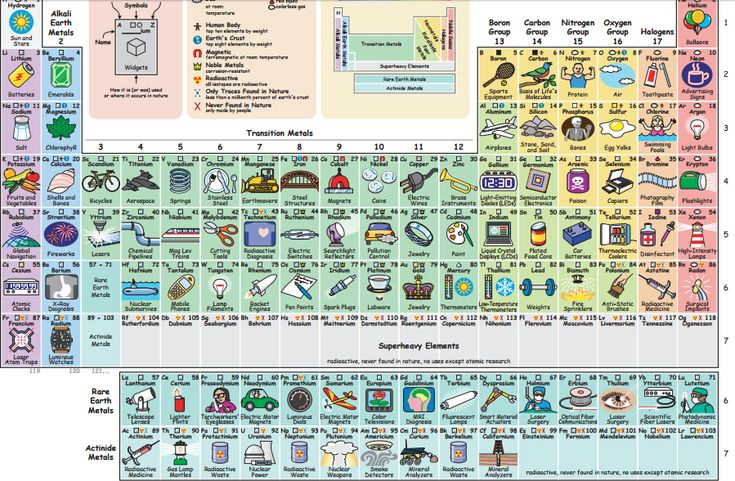 There are118 elements in the periodic table. Everybody knows calcium is the stuff in milk and bones, chlorine goes into swimming pools, and helium floats balloons. But, besides sitting in some scientist's cupboard, what's the use of molybdenum, antimony, or gallium? Keith Enevoldsen has created an interactive periodic tablethat shows the everyday applications of all …