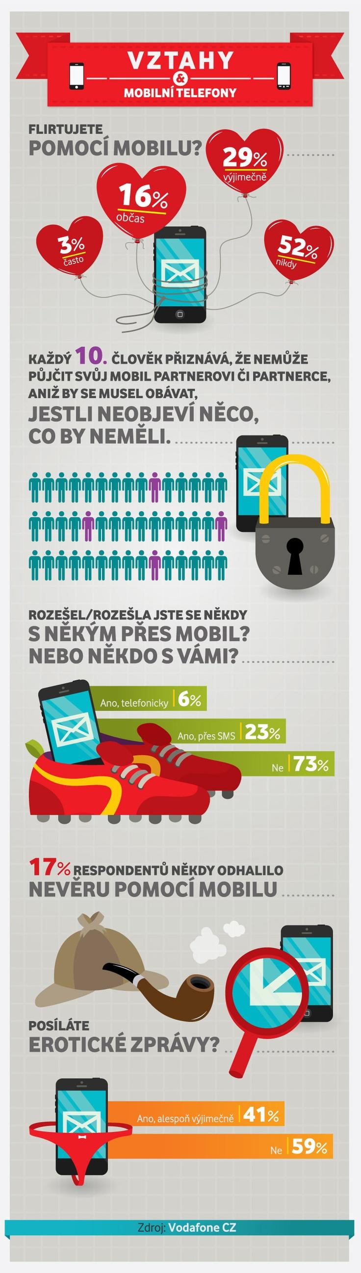 Flirtujete pomocí mobilu? Tak to nejste sami! Mrkněte na naší infografiku o Vztazích a mobilních telefonech.