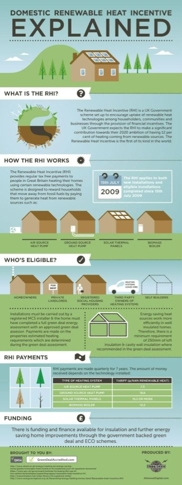 Renewable Heat Incentive infographic