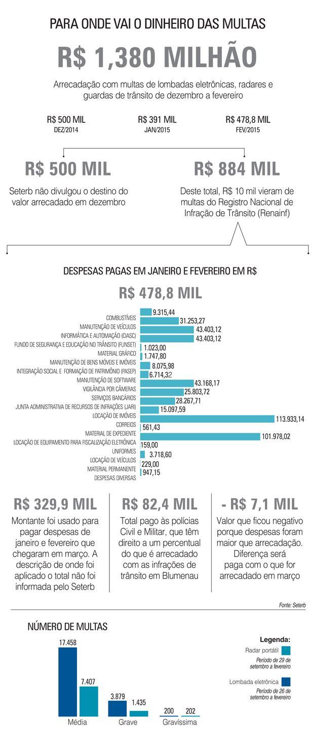 Maior gasto é com o envio de multa pelos Correios +http://brml.co/1ath4sa
