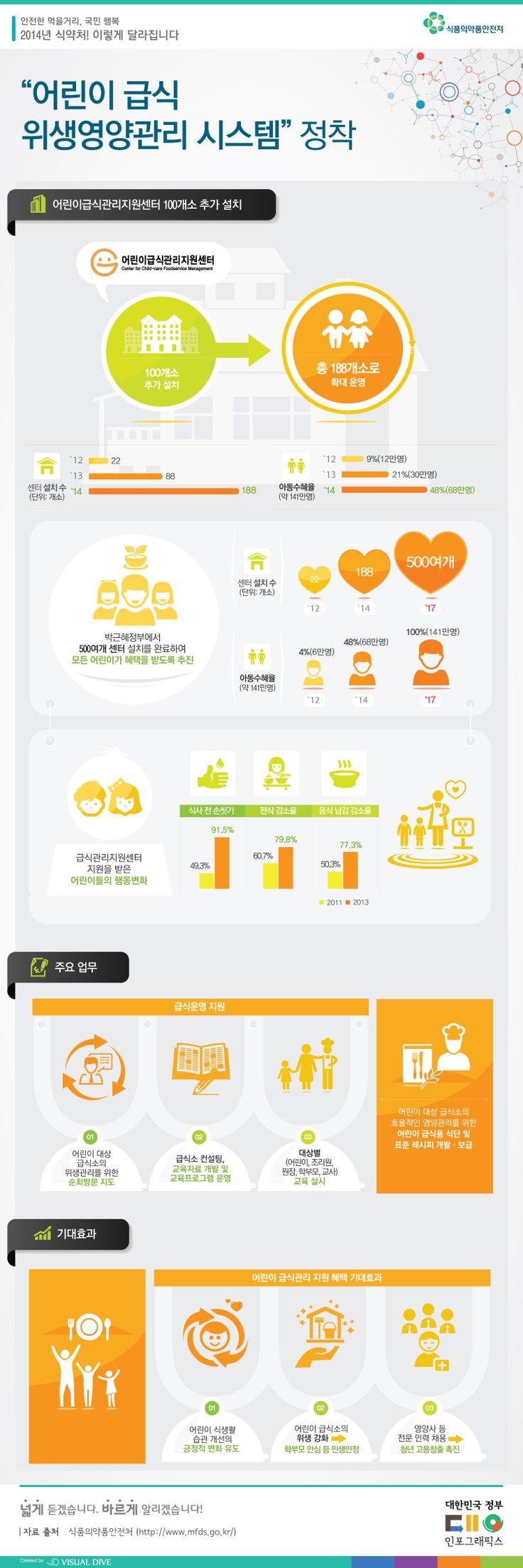 [인포그래픽] 어린이 급식 위생영양관리 시스템 체계적으로 지원 #kids / #Infographic ⓒ 비주얼다이브 무단 복사·전재·재배포 금지