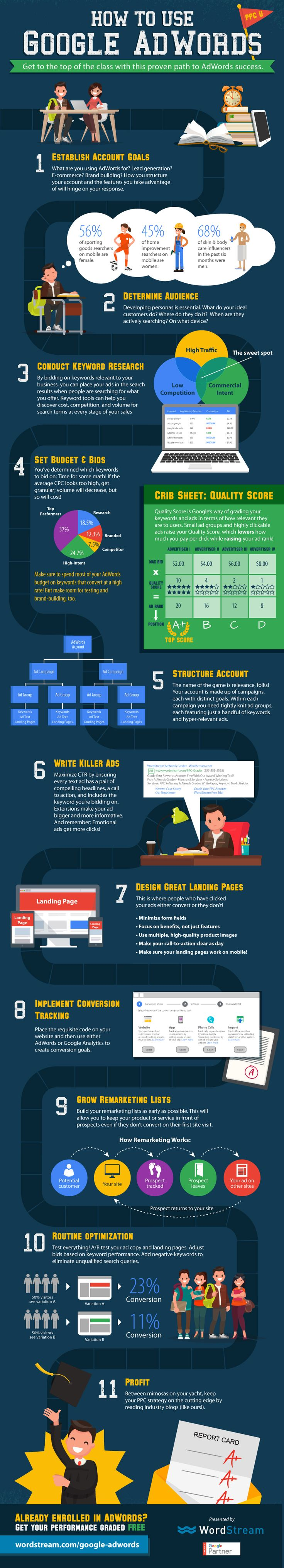 How to Use Google Adwords: A Beginners Guide to Pay per Click Marketing [Infographic]