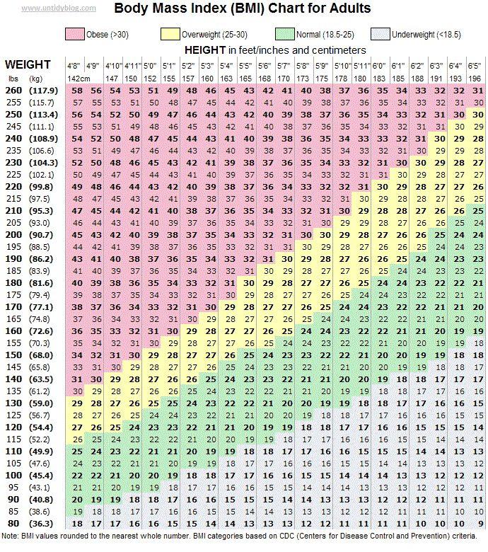 men bmi chart