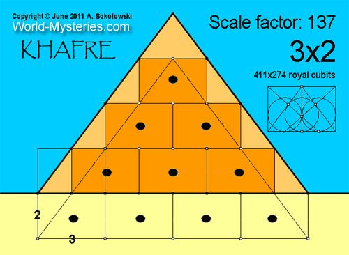 "Sir Petrie has noticed that the relation between the height and the base (ratio 3/2 = 6/4) conceal the Pythagorean Triangle (the first ""Pythagorean Triplet"") https://en.wikipedia.org/wiki/Fine-structure_constant#Numerological_explanations_and_multiverse_theory 137"
