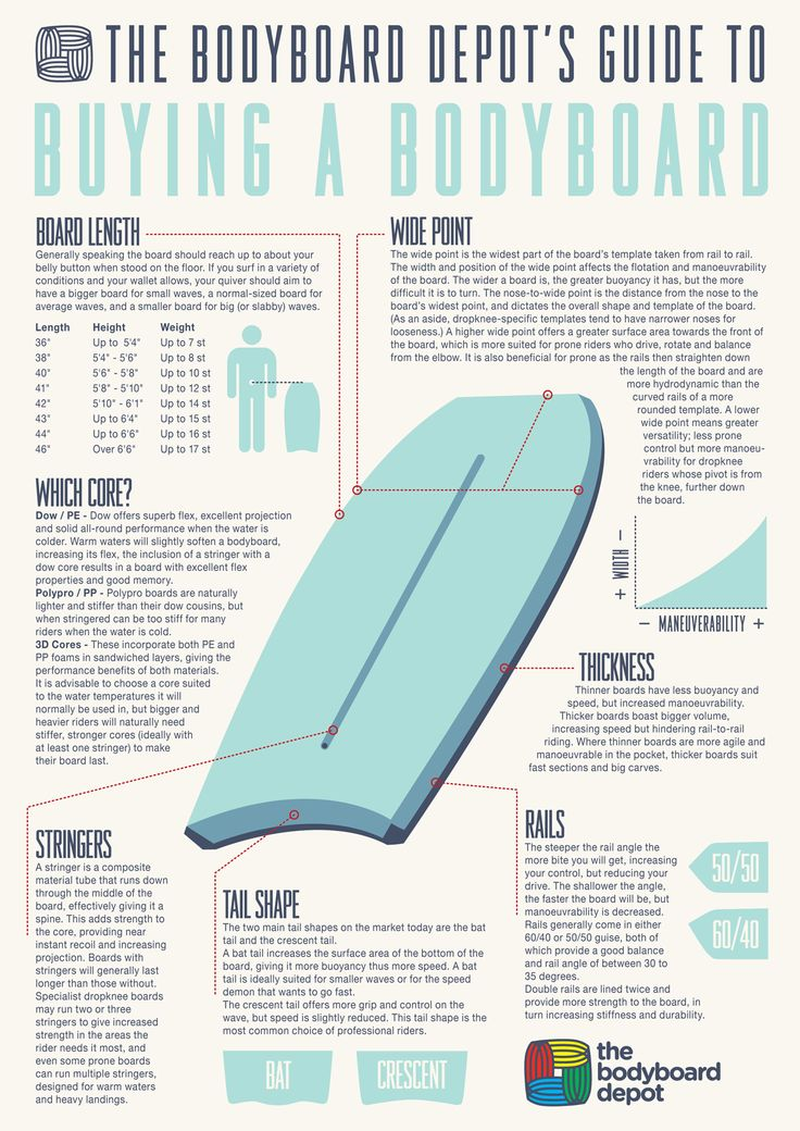 how to choose a bodyboard