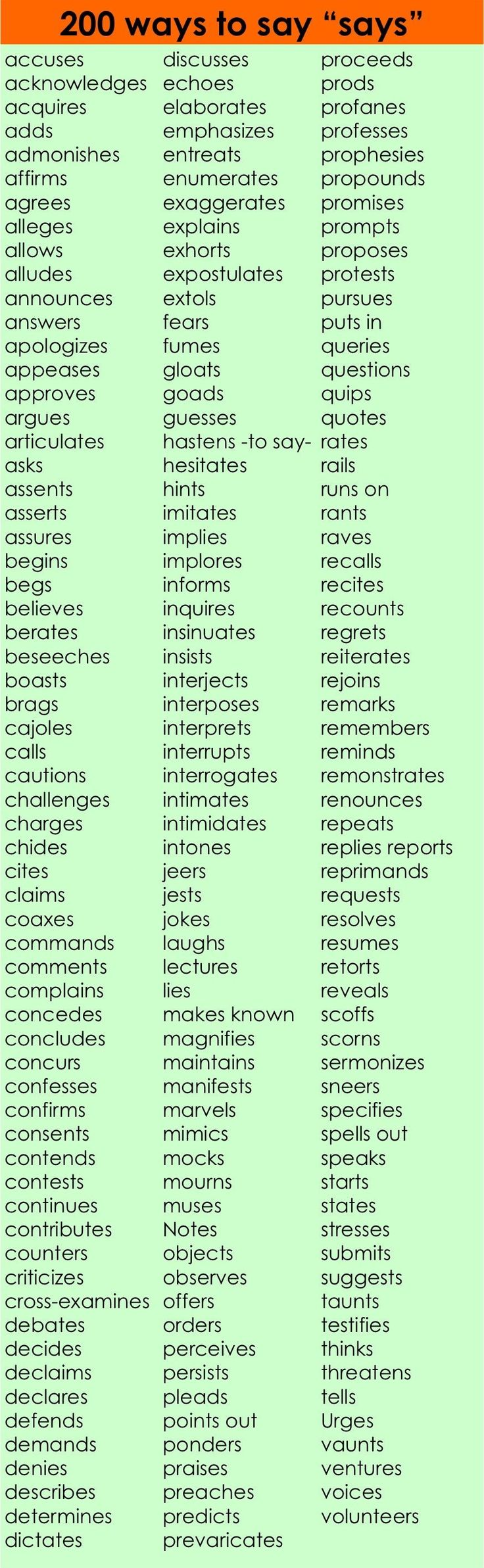 "200 Ways to say ""Says"""