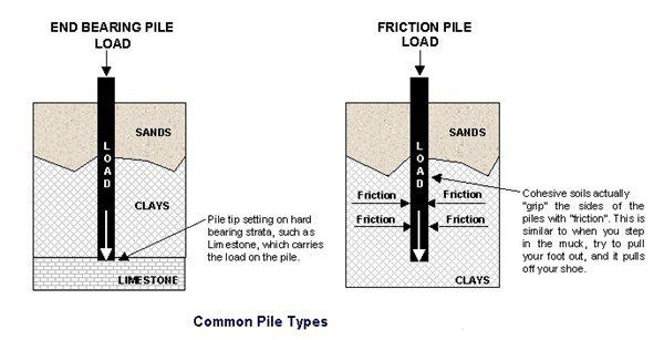 17 best images about const150 chapter 2 on pinterest for Wood piling foundation