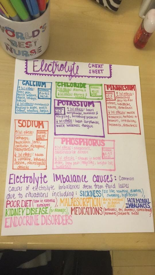Electrolyte Cheat Sheet 810 best School images