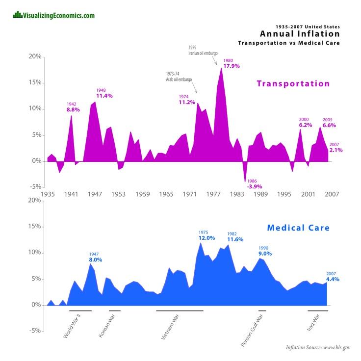 Inflation of Transportation vs Medical Care (1935-2007)