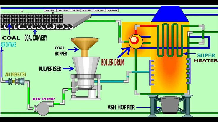 How does a thermal power station work ?