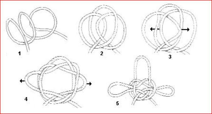 """El """"nudo de encapillar"""" puede utilizarse para atar los obenques al mástil de emergencia, erguir temporalmente el asta de la bandera y muchas otras aplicaciones similares. Se forman tres lazos y se ..."""