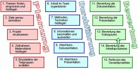 Phasenmodelle für Projekte Ejemplo de fases para la aplicación de proyectos